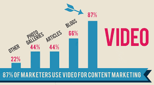 Why Your Content Marketing Includes Videos?