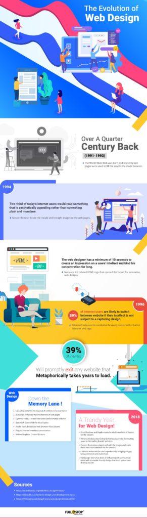 Evolution-of-web-design