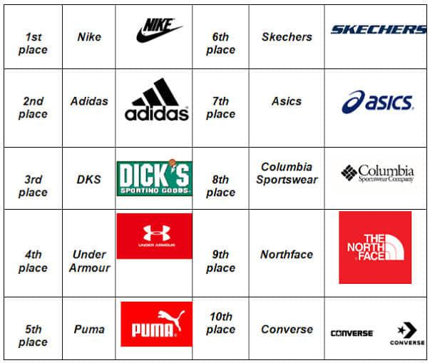 Top 10 Sportswear Brands for Men and Women in India-